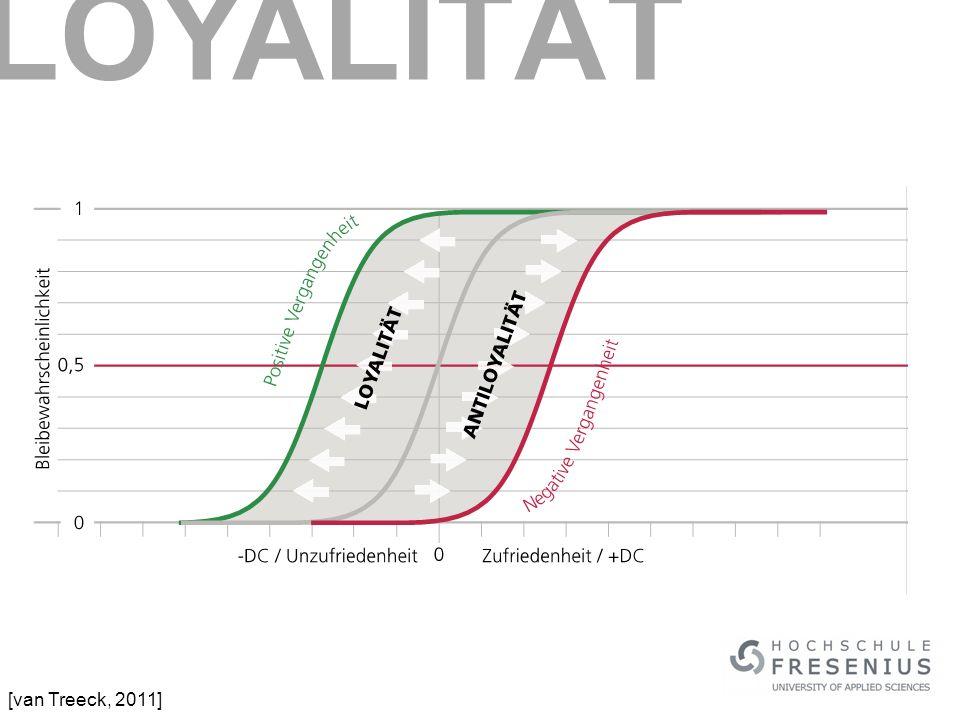 LOYALITÄT [van Treeck, 2011]